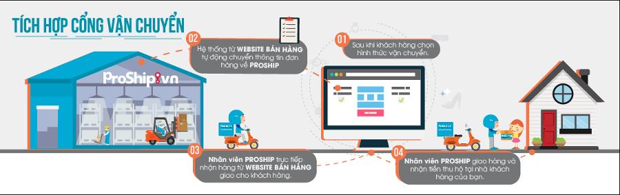 Quy trình vận chuyển hàng hộ của proship.vn sau khi tích hợp cổng vận chuyển Proship vào website bán hàng