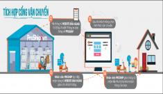 Tích hợp cổng vận chuyển Proship vào website bán hàng  của cửa hàng, doanh nghiệp