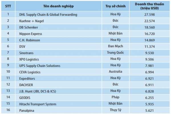 Những doanh nghiệp logistics lớn trên thế giới hoạt động như thế nào?