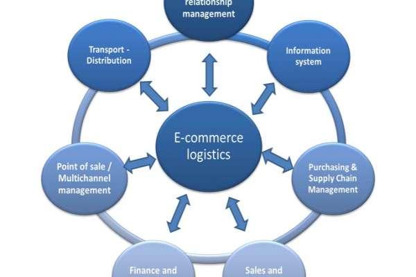 Quá trình ứng dụng công nghệ trong hoạt động logistics