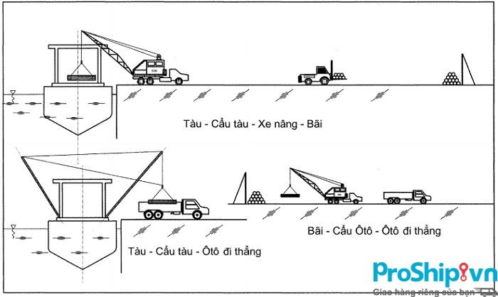 Proship cung cấp Dịch vụ vận chuyển sắt thép, thép cuộn Bắc Nam