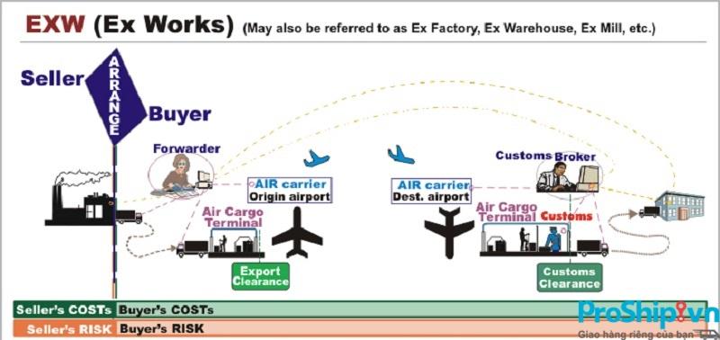 Điều kiện EXW là gì? Trong điều kiện EXW bao gồm những nội dung gì?