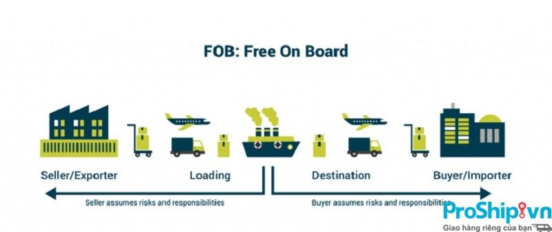 Điều kiện FOB là gì? Tìm hiểu chi tiết điều kiện FOB trong incoterm 2010