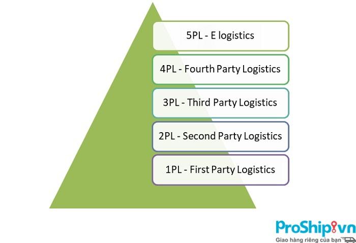 1PL là gì? Tìm hiểu chi tiết mô hình 1PL trong hoạt động Logistics
