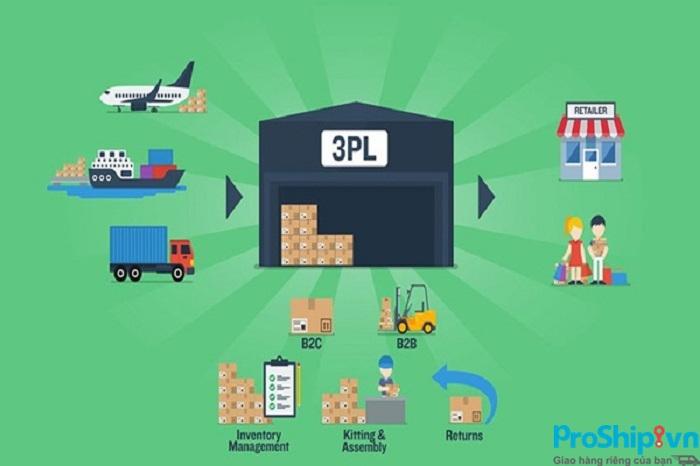 3PL là gì? Tìm hiểu chiến lực 3PL trong Logistics hiện nay